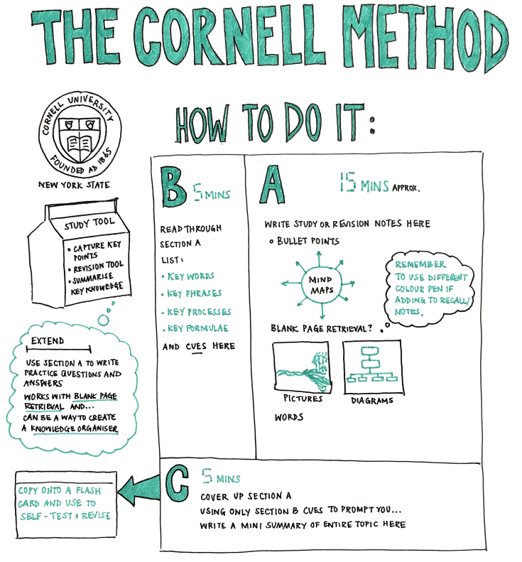 Cornell method cropped